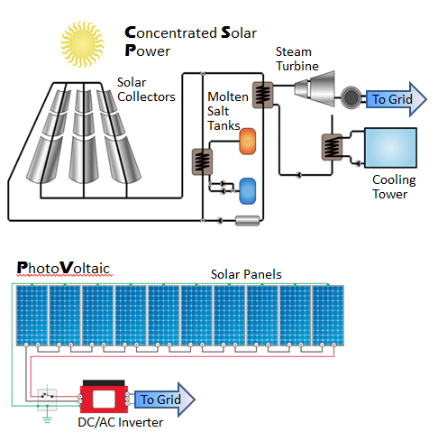 solar vs csp Concentrated solar power (csp) systems generate solar power by using mirrors or lenses to concentrate a large area of sunlight, or solar thermal energy, onto a small area electricity is generated when the concentrated light is converted to heat, which drives a heat engine (usually a steam turbine) connected to an electrical power generator or powers a thermochemical reaction.